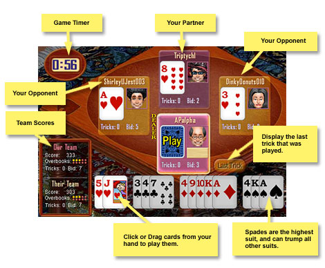 Spades is a card game for 4 players players sitting across from each